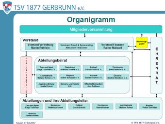 Hier das neue Organigramm.